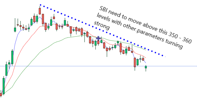 sbi share price prediction